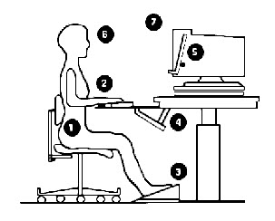 8 Essential Ergonomic Checks to Save Stress on your Body